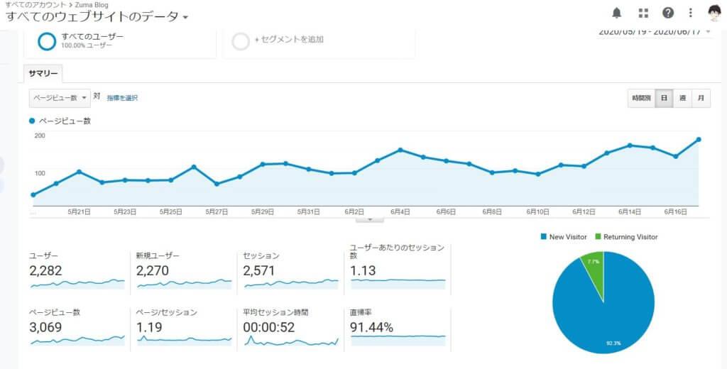 不思議と5月中旬頃からPVが急増