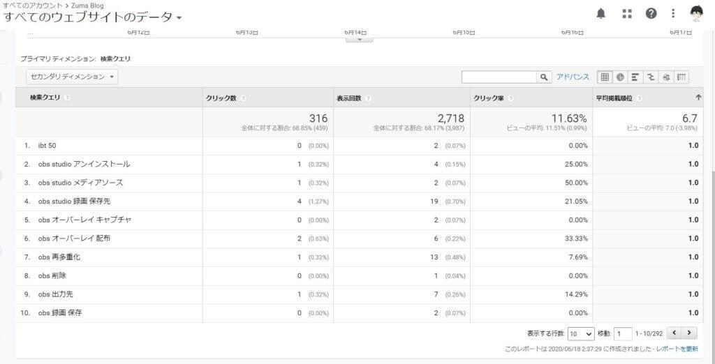 検索クエリの平均掲載順位で1~3位のデータをピックアップ その1