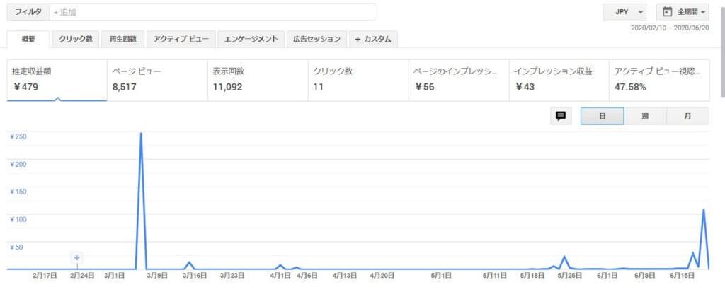 2020年2月10日から6月16日までのGoogle AdSenseの詳細なデータ