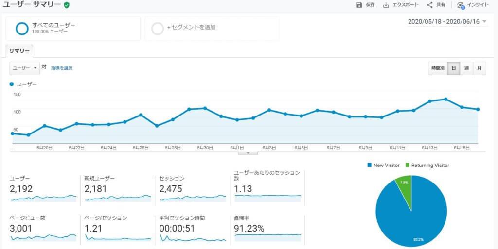 月間3000PVを達成した瞬間のGoogle Analyticsのデータ