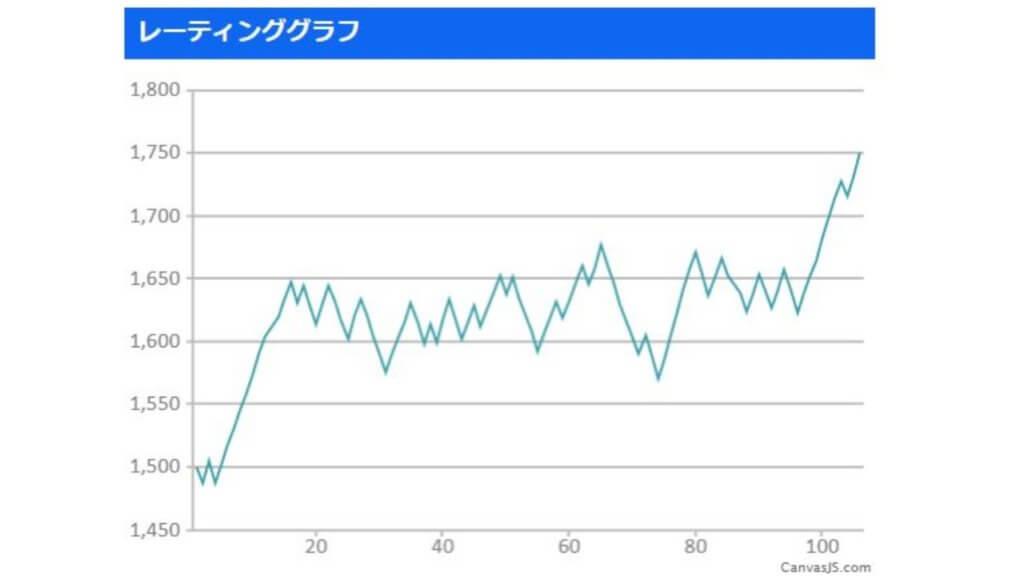 スマメイト(11期)レート1751のグラフ