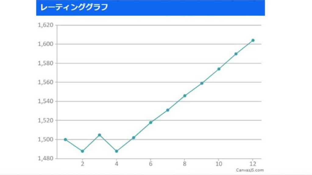 スマメイト(11期)レート1600を達成した時のグラフ