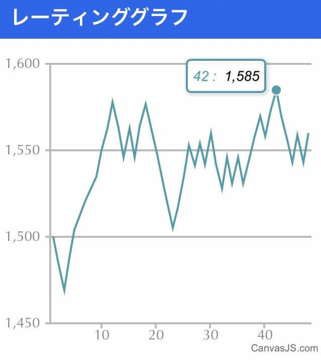 スマメイト10期のグラフ
