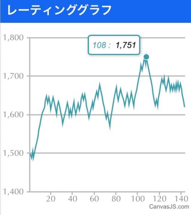 スマメイト11期のグラフ