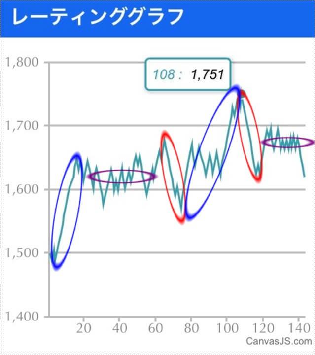 レーティンググラフの増加、停滞、減少の様子